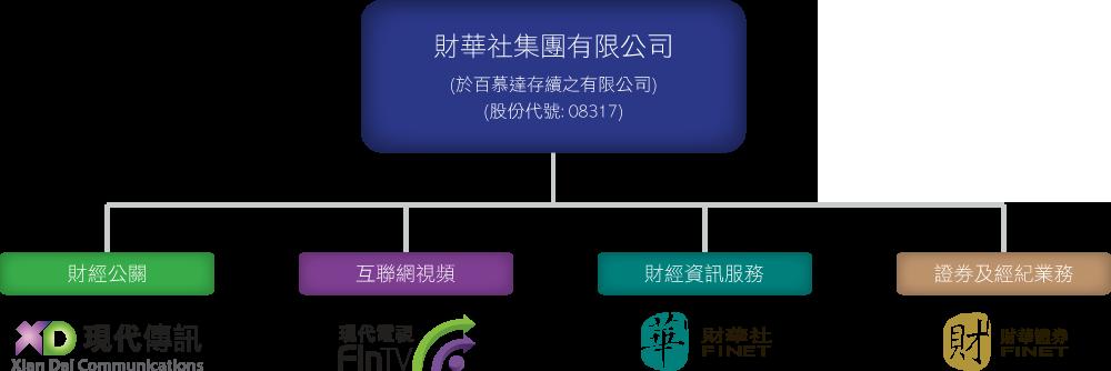 集團架構_chart